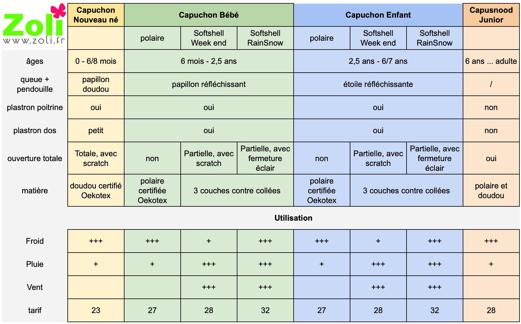 guide d'aide au choix de la taille des capuchons zoli